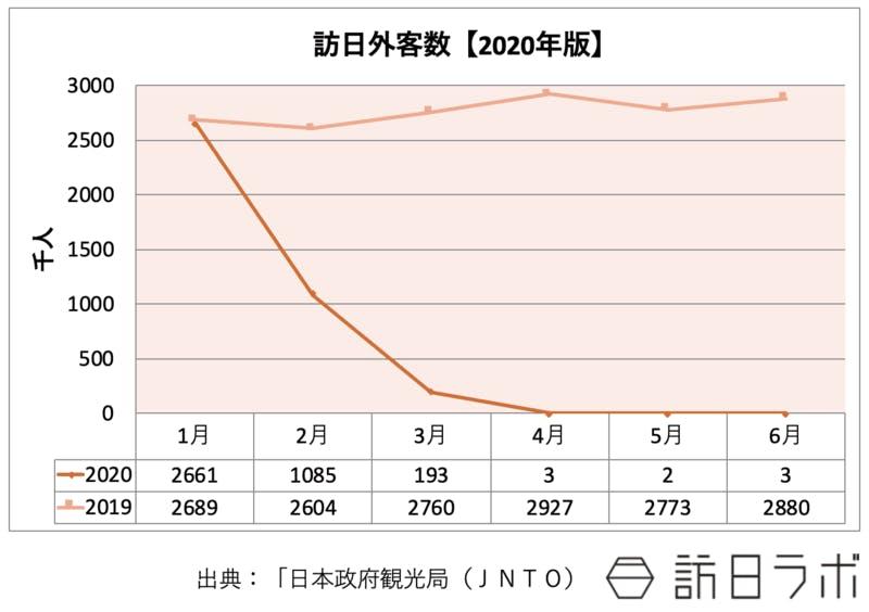 2020年6月までの訪日外客数