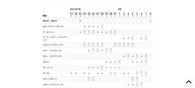 2021年のオリンピックの競技と、それぞれの開催日程を表した図