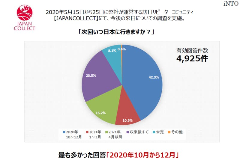 訪日旅行のリピーターを対象に「次回いつ日本に行くか」を質問して、4,925件の回答を集計したグラフ