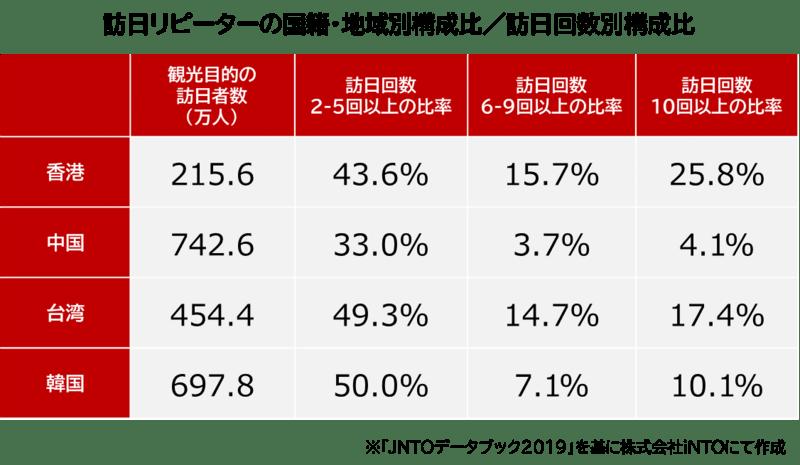 香港、中国、台湾、韓国の訪日リピーターの比率を、回数別に整理した表