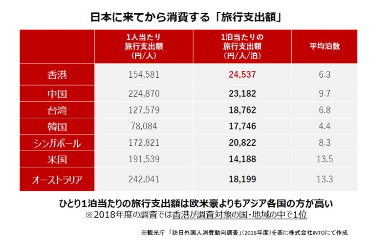 7つの国と地域別の、日本に来てからの消費額を整理した図