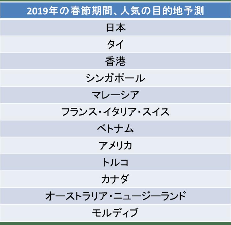 ▲2019年の春節期間、人気の目的地予測