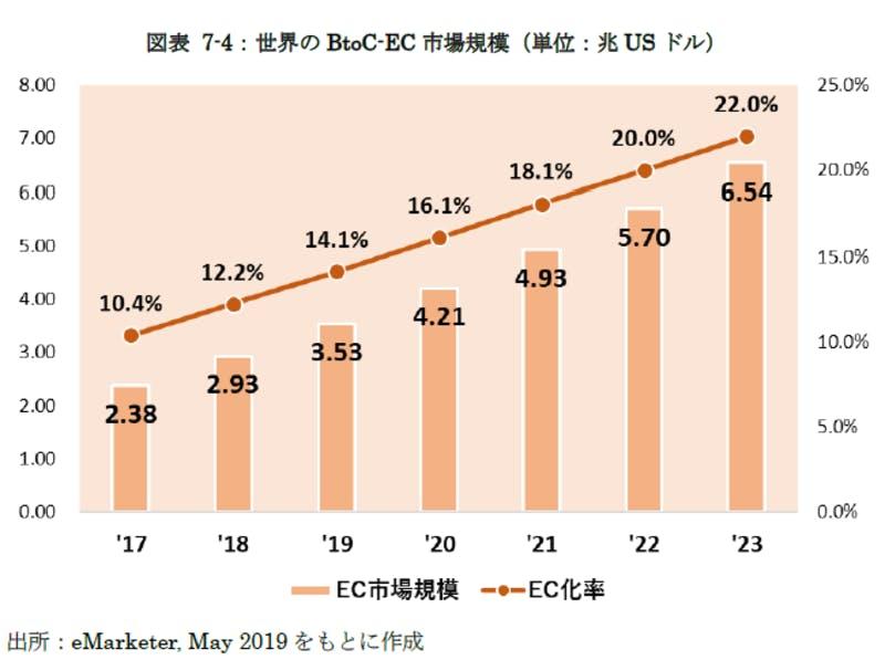 世界のBtoC-EC市場規模推移
