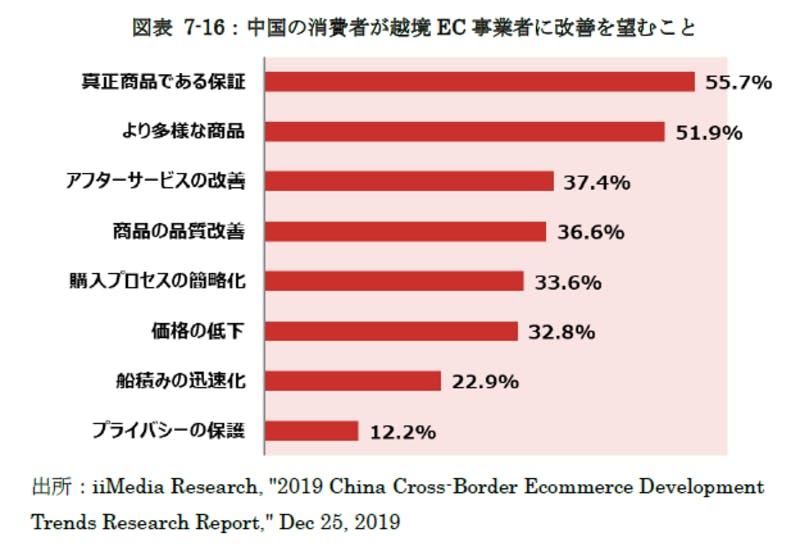 中国の消費者が越境EC事業者に改善を望むこと