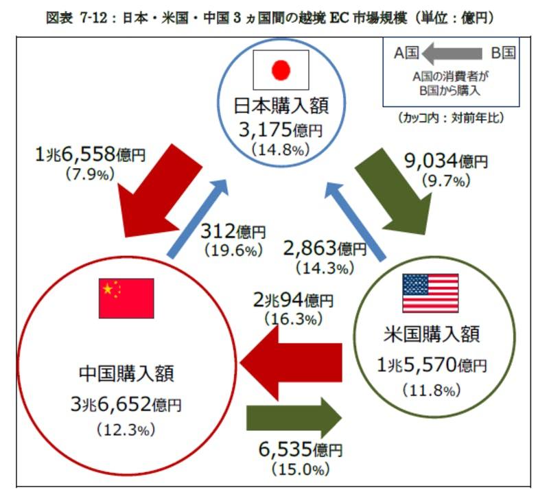 日本・米国・中国 3か国間の越境EC市場規模