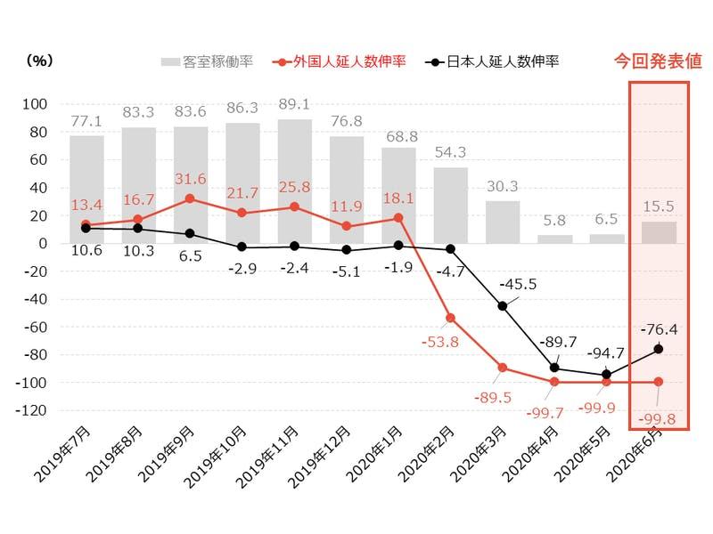 京都市観光動向 月ごとの指標の変化