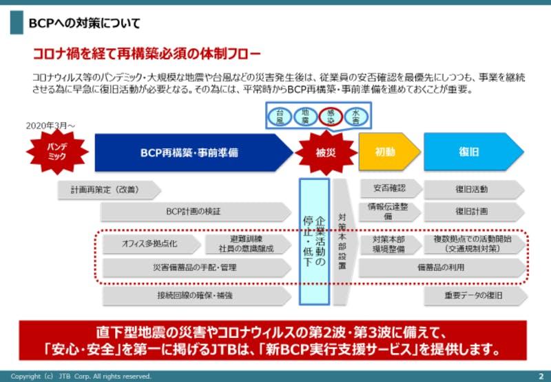 BCP再構築の体制フロー