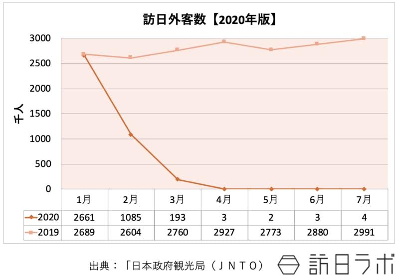 2020年の訪日外客数の推移