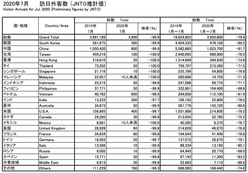 国・地域別の訪日外客数