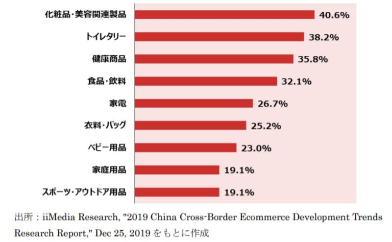 中国ECサイトでの人気別商品群を示す棒グラフ
