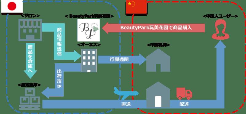 越境EC直送モデルー注文から配送までの仕組みーを示す画像