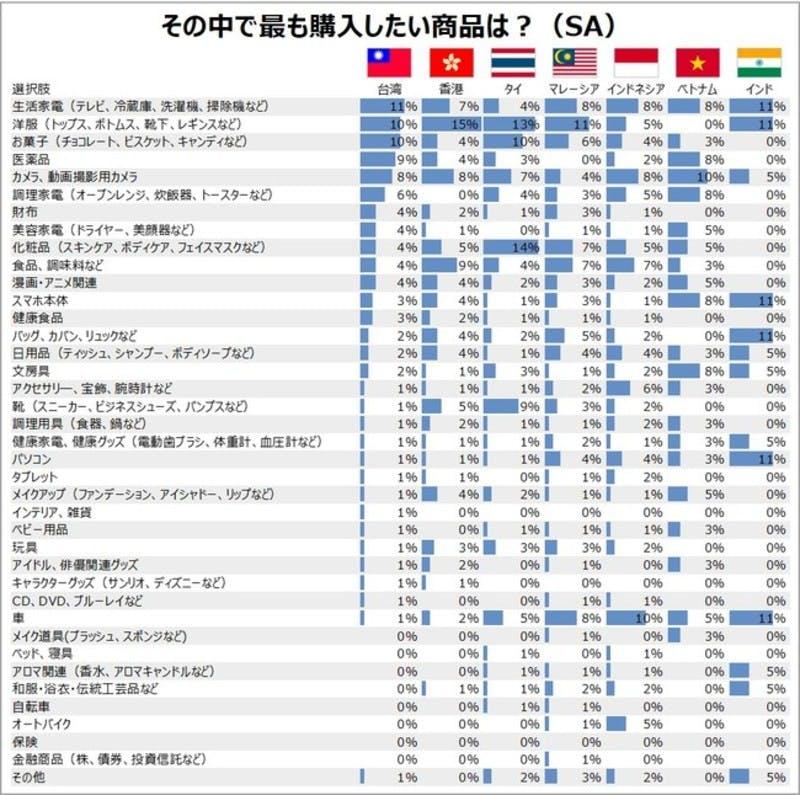 ▲[今後もっとも購入したい日本製品]:Fun Japan Communications