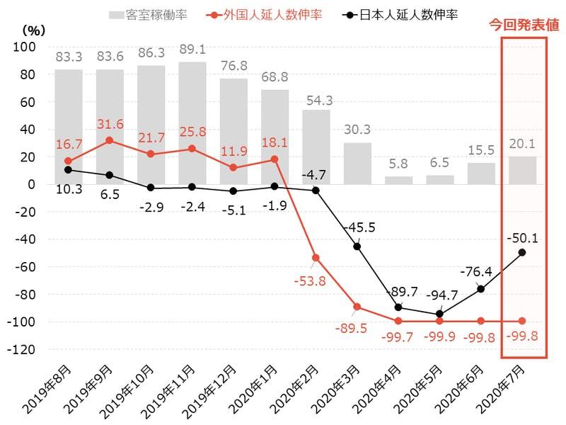 京都市の宿泊関連指標の変化(過去1年間)