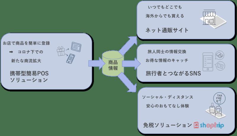 ▲[サービス概要図] :株式会社エヌ・ティ・ティ・データCCS
