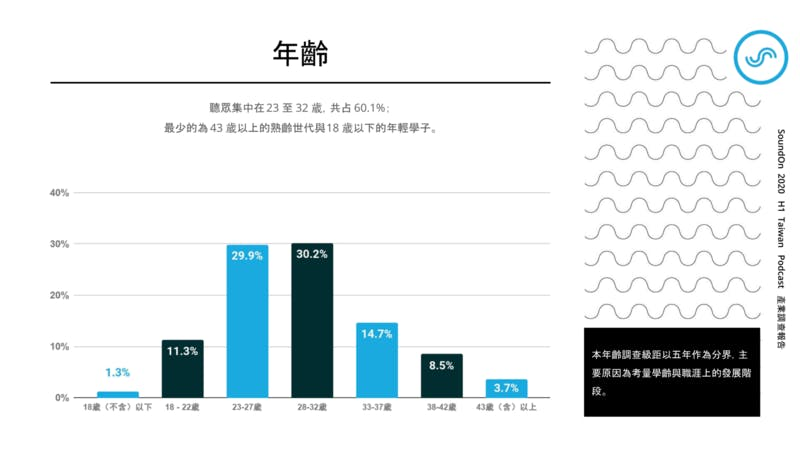 ▲[台湾におけるポッドキャストユーザーの年齢分布]:SoundOn 2020 H1 Taiwan Podcast 産業調査報告