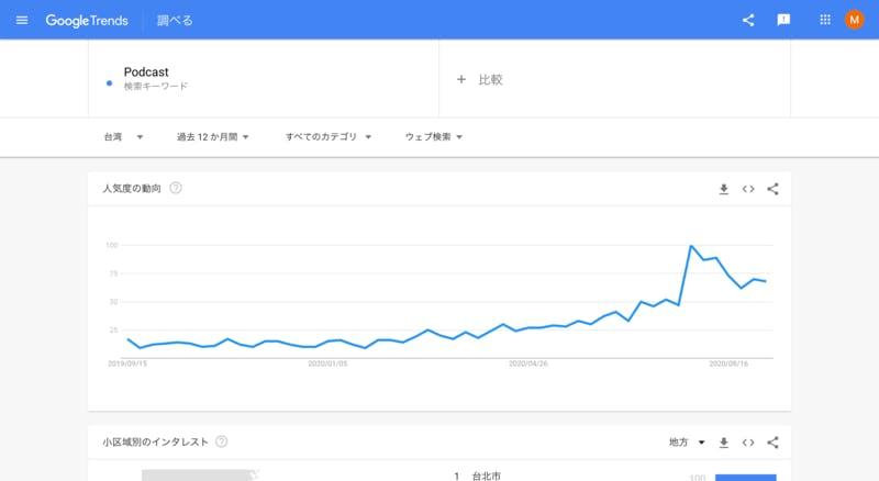 ▲[Googleトレンドにおける「Podcast」検索キーワードの人気動向]:訪日ラボ編集部調査