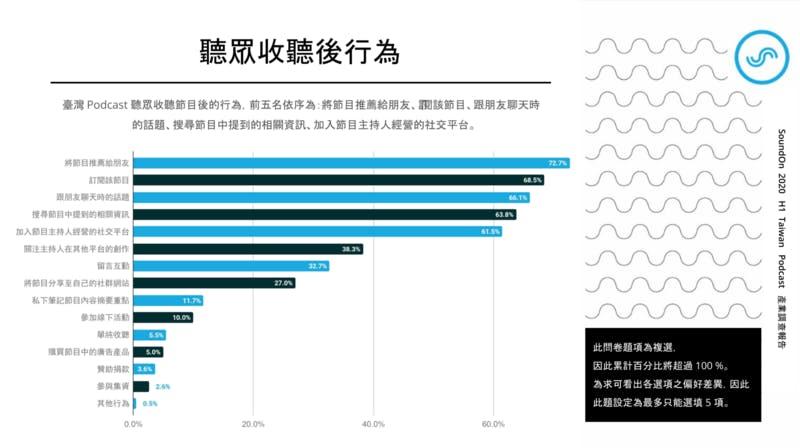 ▲[台湾におけるポッドキャストユーザーの聴取後行為ランキング]:SoundOn 2020 H1 Taiwan Podcast 産業調査報告