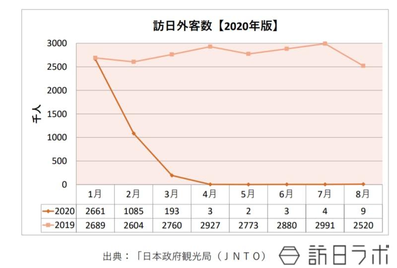 2020年の月ごとの訪日外客数を表したグラフ