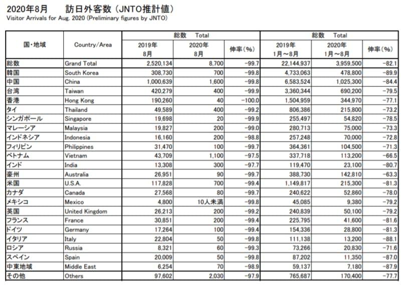 2020年8月の訪日外客数を表した表