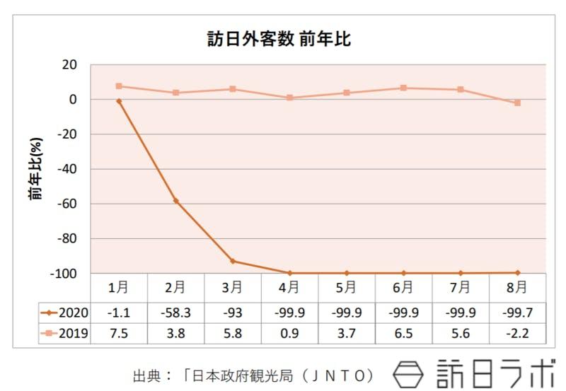 訪日外客数の前年比を表したグラフ