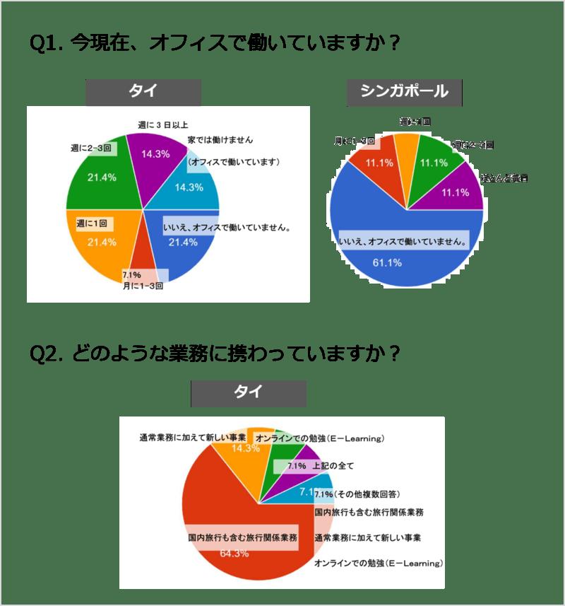 回答者の60%以上がオフィスへは行っていないと回答 アジアクリック提供