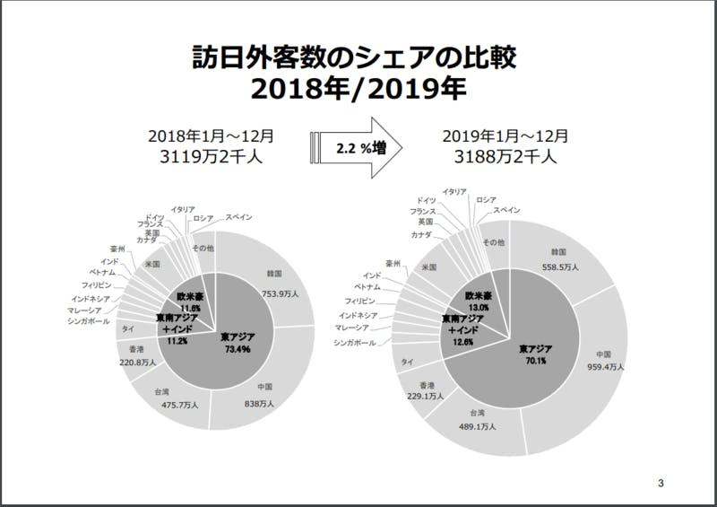 訪日外国人の国別、地域別割合の円グラフ
