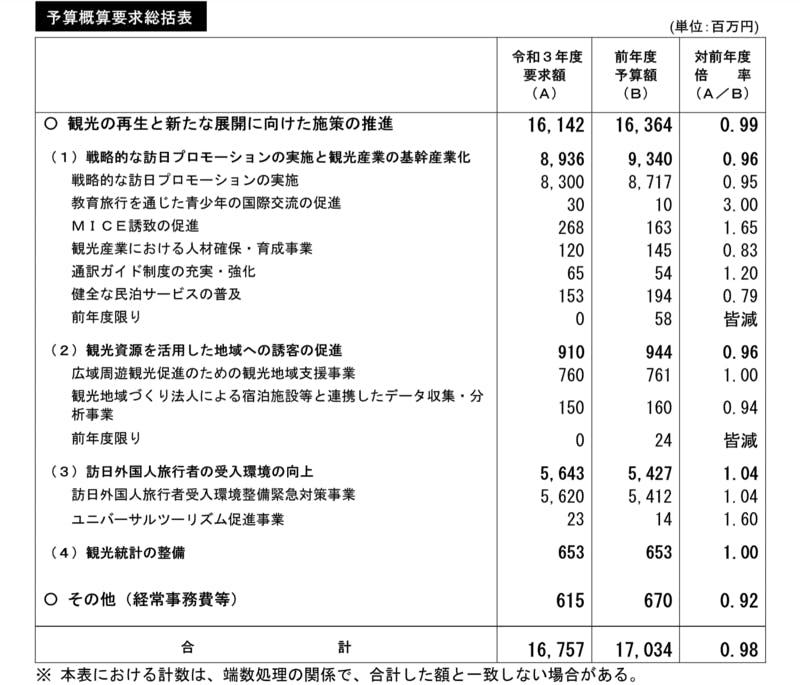 ▲[2021年度予算概算要求総括表]:観光庁