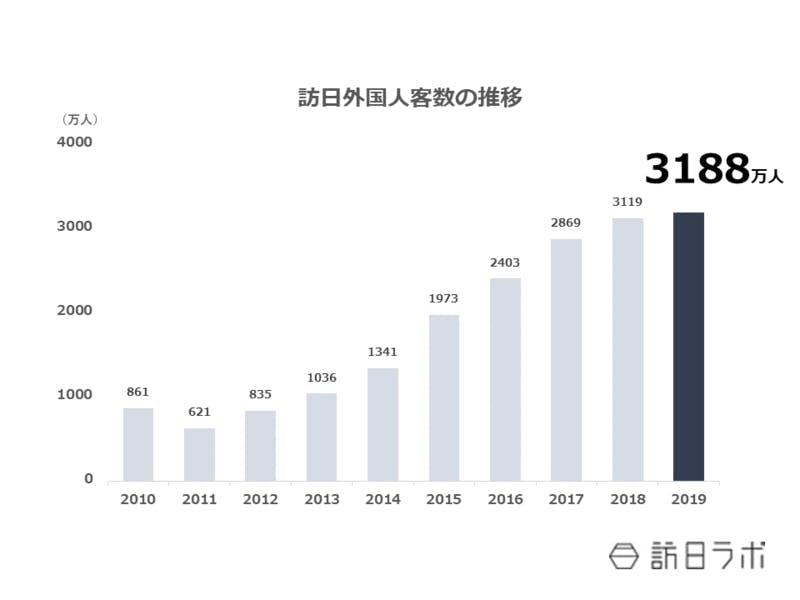 訪日外国人の数を2010年から年ごとに棒グラフで示したもの