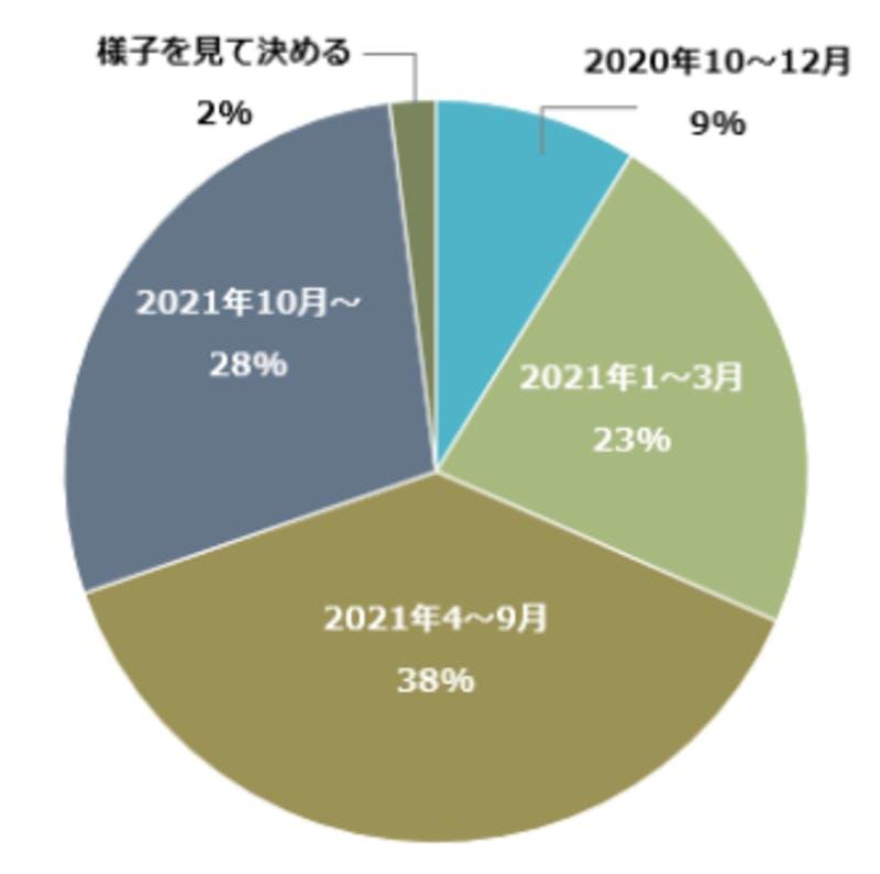 JWI Marketing独自調査「 10月渡航解禁の場合の訪日したい時期」(2020年8月実施)