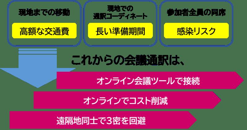 「オンライン会議通訳サービス」イメージ画像