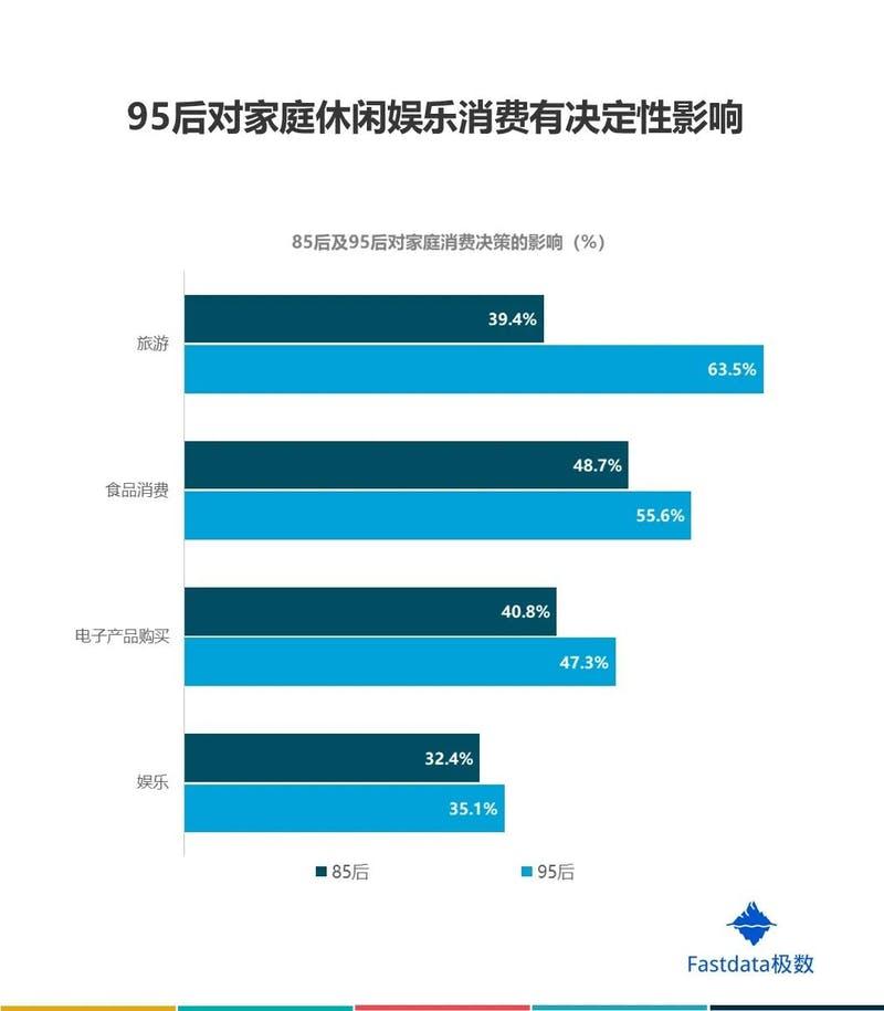 ▲[家庭のレジャー消費の方針における影響力の比較:85後と95後]:Fastdataより