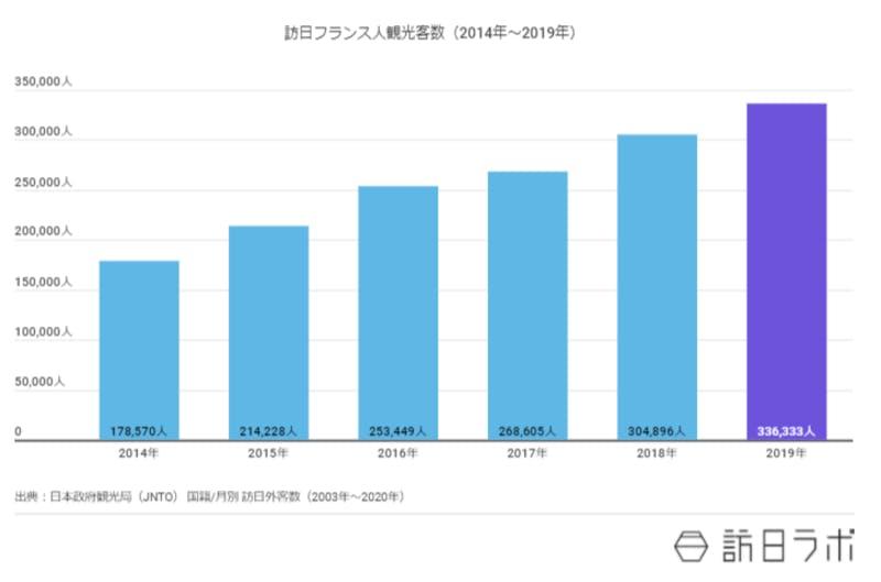 訪日フランス人観光客の年ごとの推移を棒グラフで示したもの、2019年は33万6,333人