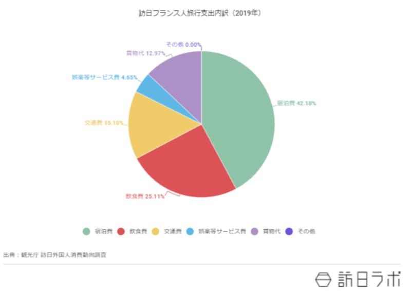 支出の内訳を円グラフで示したもの、宿泊費は42%超、飲食費は25%超