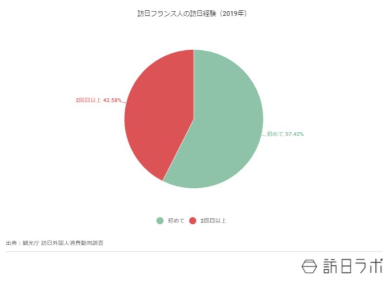 訪日経験が初めてと2回目以上に属性を分けて円グラフに示したグラフ。初めては57.42%