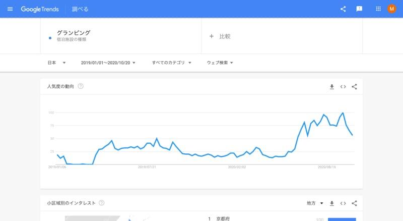 ▲[日本における「グランピング」検索キーワードの人気動向]:訪日ラボ編集部調査
