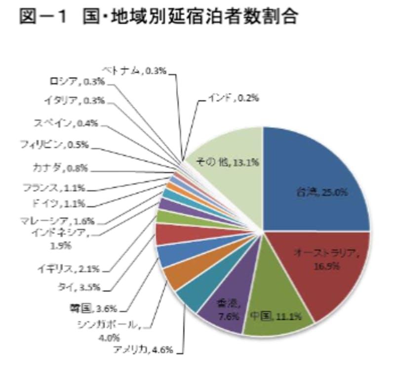 ▲[長野県における2018年国別延宿泊者数割合]:長野県「平成30年外国人延宿泊者数調査結果」より