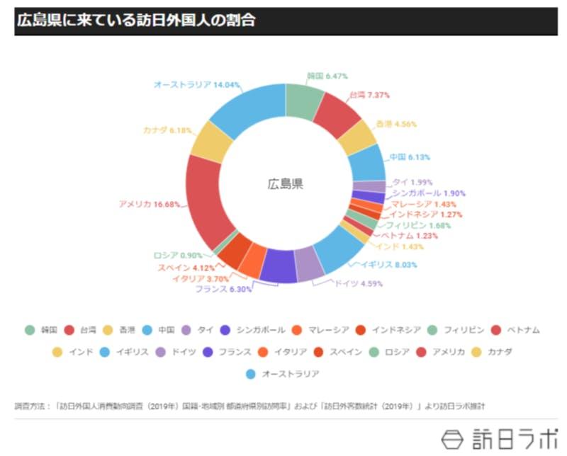 円グラフで広島県を訪れる外国人の国籍別の比率を示したもの