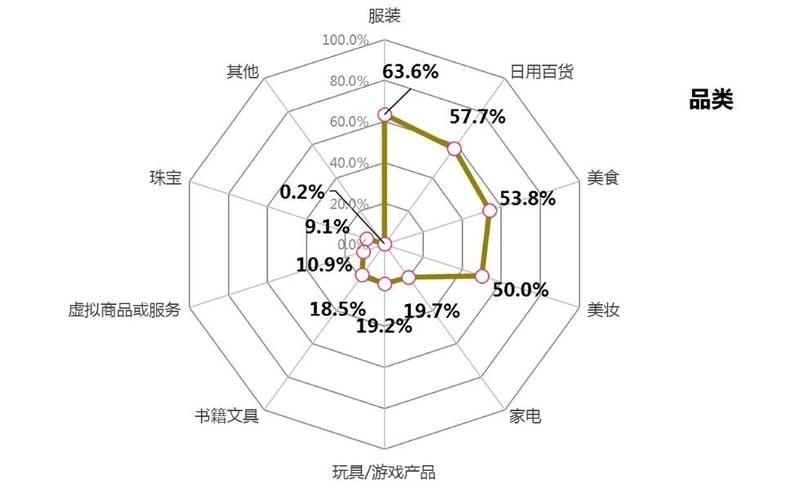 ▲[ライブコマースでの購入商品のジャンル(複数回答)]:中国消費者協会「直播电商购物消费者满意度在线调查报告」より