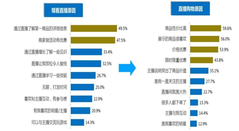 ▲[ライブコマース購入者がライブ配信を視聴する理由(左)とライブコマースで商品を購入する理由]:中国消費者協会「直播电商购物消费者满意度在线调查报告」より