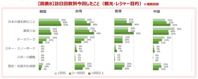 韓国、台湾、香港、中国の国籍の旅行者に今回したことを質問し、訪日回数別に棒グラフで示したもの