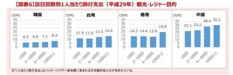 韓国、台湾、香港、中国の国籍それぞれの旅行者について、旅行消費額を訪問回数別に棒グラフで示したもの