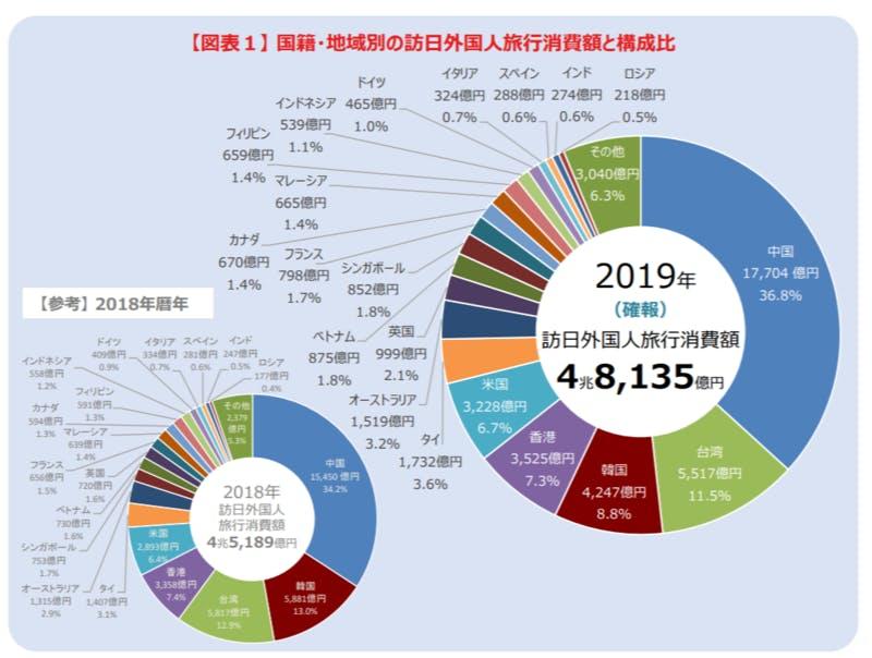 訪日外国人の旅行にかかわる消費額全体における、国籍別割合を示した円グラフ