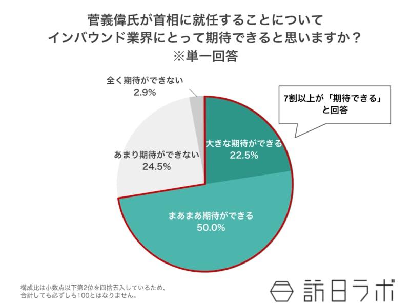 菅義偉氏が首相に就任することについて、インバウンド業界にとって期待できると思いますか? ※単一回答