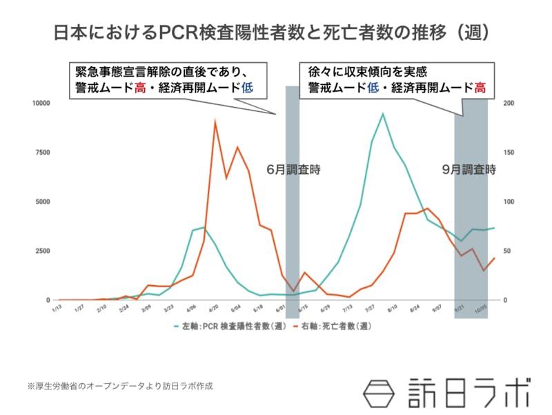 日本におけるPCR検査陽性者数と死亡者数の推移(週) 厚生労働省オープンデータより訪日ラボ作成
