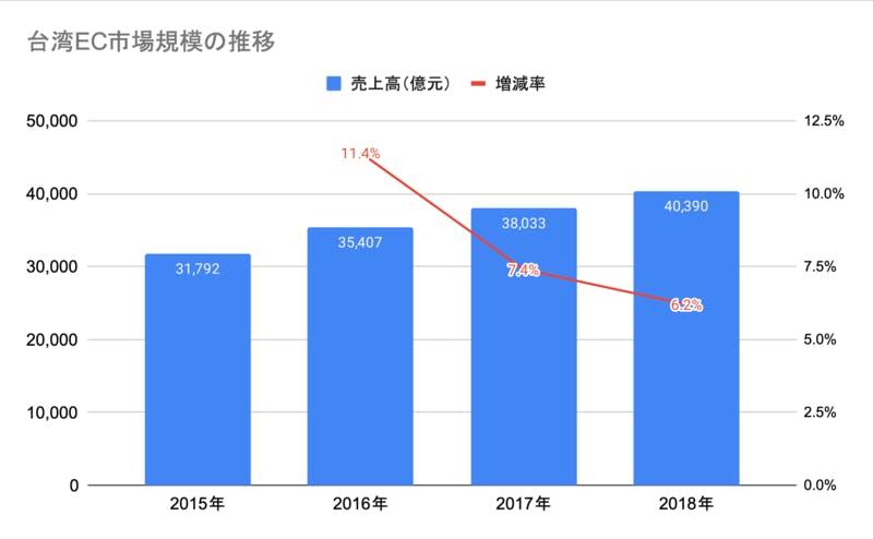 ▲[台湾EC市場規模推移]:台湾行政院の統計より、訪日ラボ編集部作成