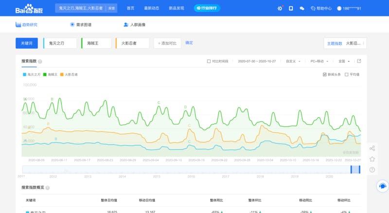 百度での検索ボリュームの比較 青:鬼滅の刃、緑:ワンピース、オレンジ:NARUTO 百度指数