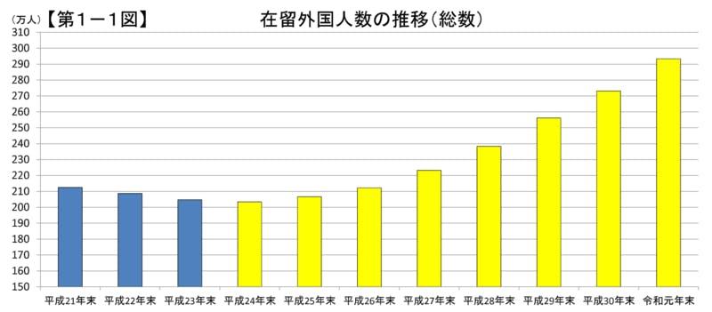 ▲[在留外国人数の推移]:法務省プレスリリース