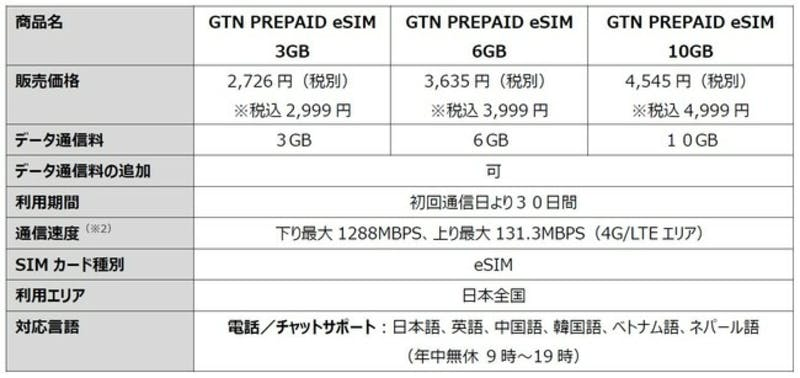 ▲[GTN PREPAID eSIM]:PR TIMES