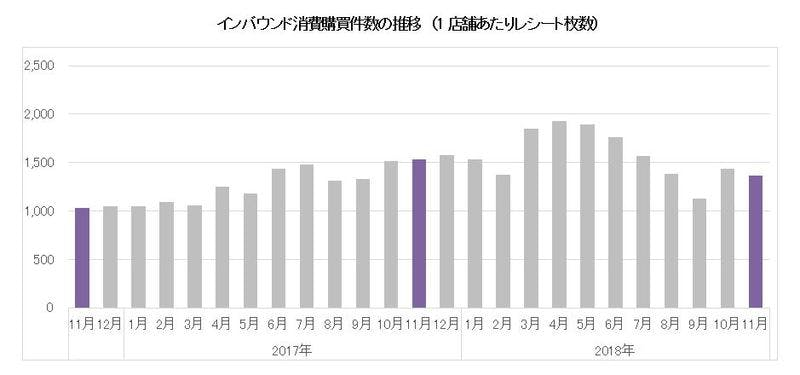 インバウンド消費購買件数の推移(1店舗あたりレシート枚数)