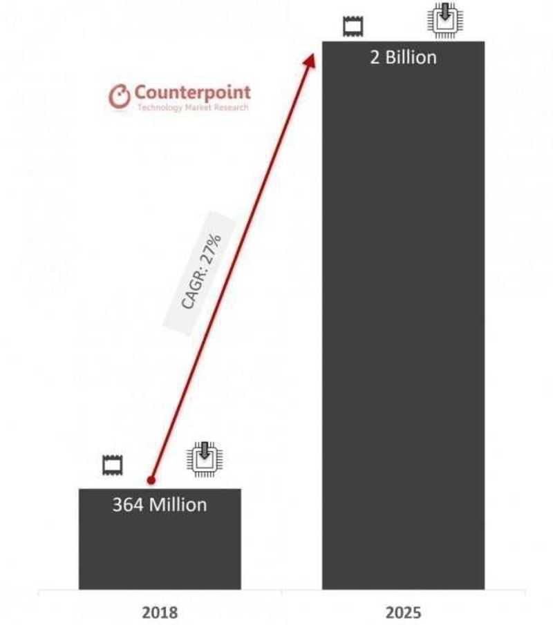 グローバルeSIMが搭載されたデバイスの出荷予測:Shipments of eSIM-based Devices to Reach Nearly 2 Billion Units by 2025